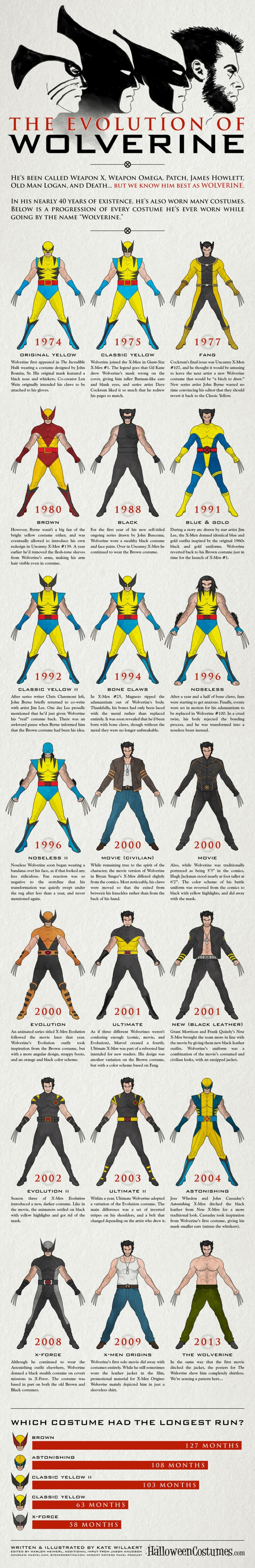 evolution-of-wolverine