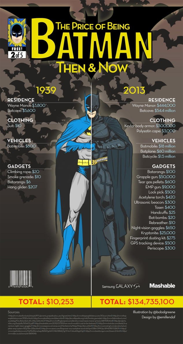the-cost-of-batman-then-now